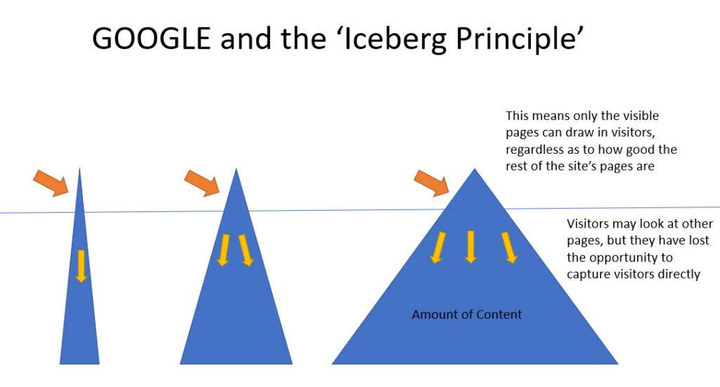 Google iceberg and Traffic Flow