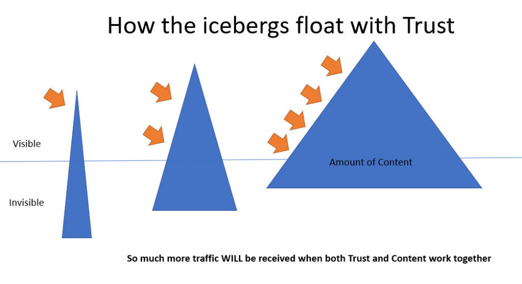 How a Website Iceberg Floats When Trusted